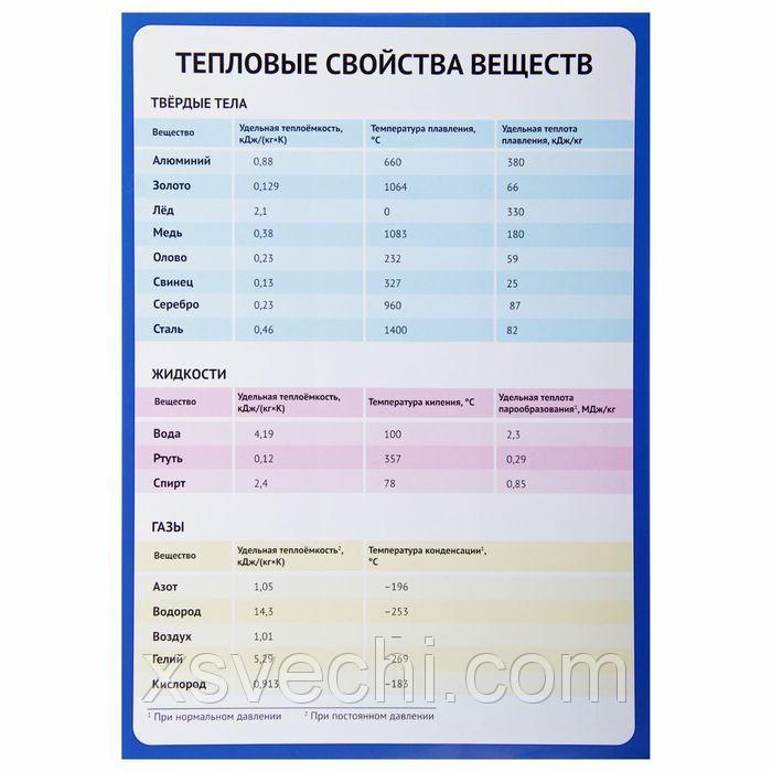 """Обучающий плакат """"Тепловые свойства веществ"""" А4"""