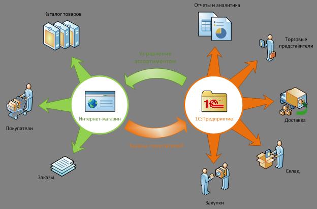 Интеграция 1С с сайтом, интеграция 1С с интернет-магазином, синхронизация 1С с интернет-магазином