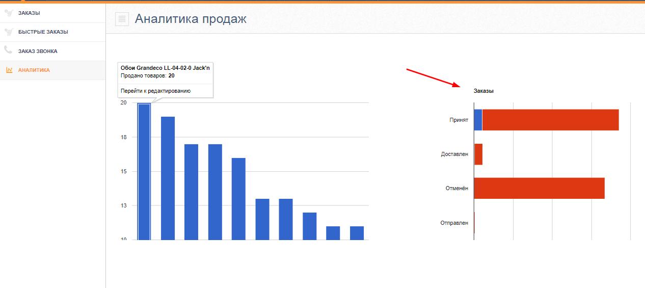 Аналитика заказов. Eshoper.ru