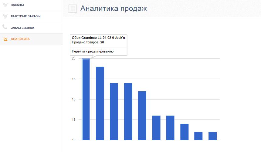 Аналитика продаж.Eshoper.ru