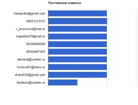 Аналитика клиентов. Eshoper.,ru